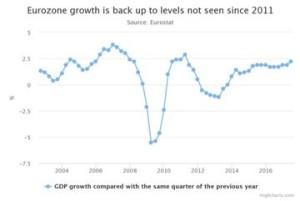 eurozone_zago